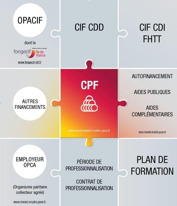 Salaries Financer Sa Formation Fongecif Ile De France