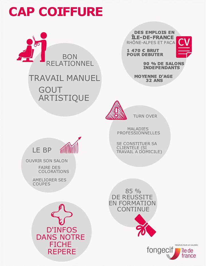 Tout savoir sur le CAP coiffure - Fongecif Île-de-France