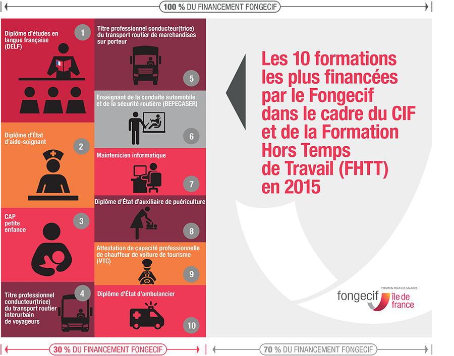 Les-10-formations-les-plus-financées-2015-(CIF-FHTT)