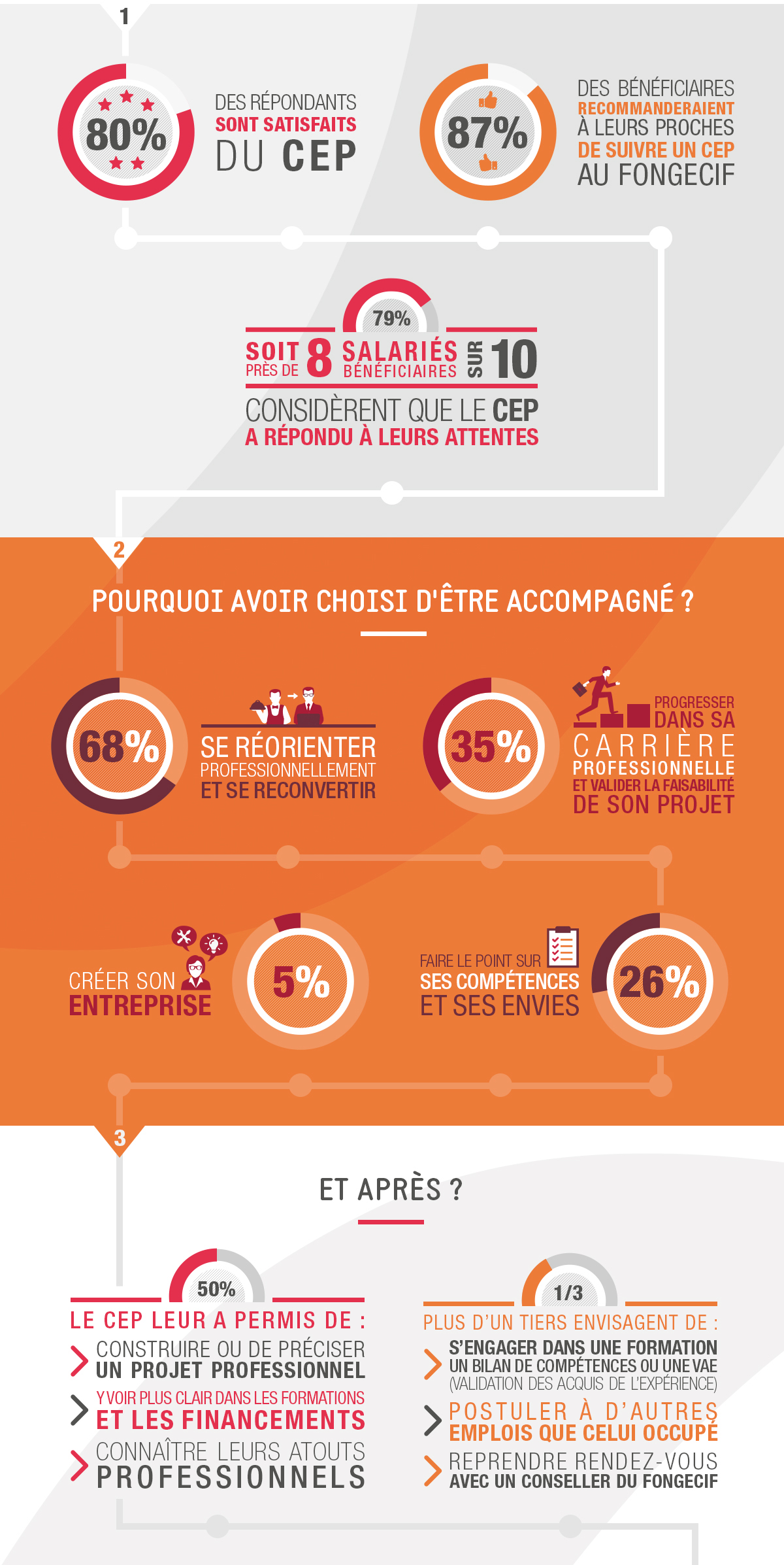Infographie_CEP_fongecif_ile-de-france